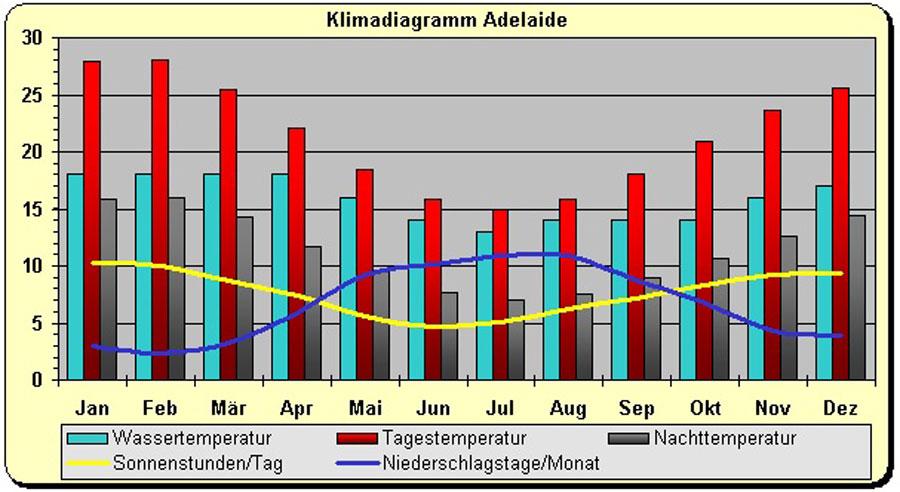 Klima Australien in Adelaide