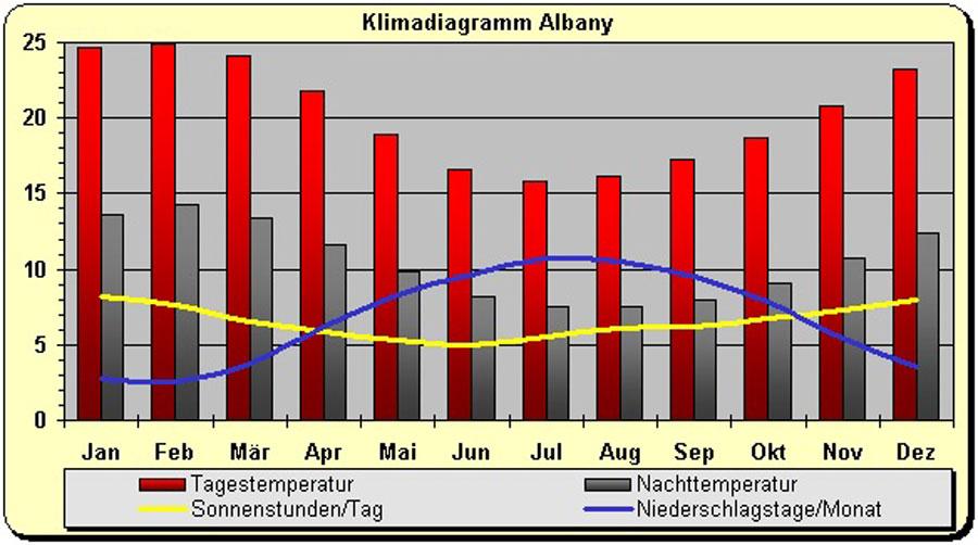 Klima Australien in Albany