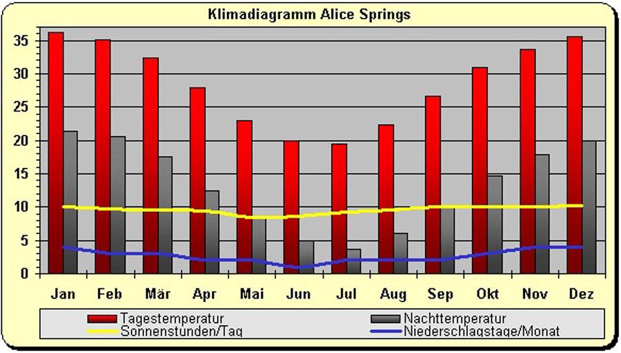 Klima Australien in Alice Springs