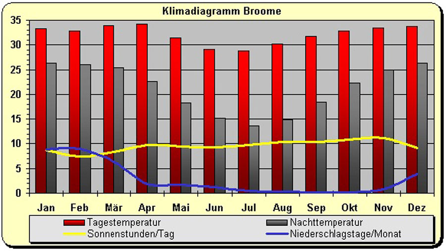 Klima Australien in Broome