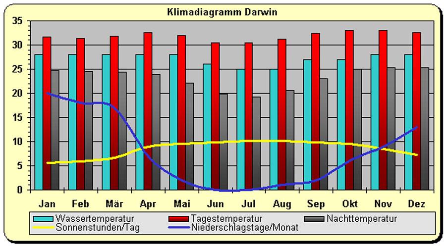 Klima Australien in Darwin